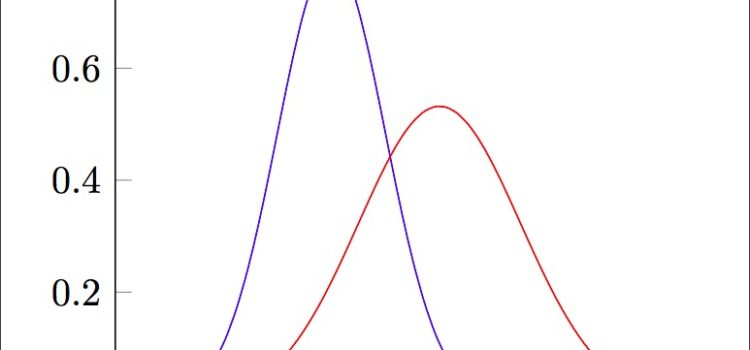 Gaussian Curve: Why It Fails to Explain the Real World